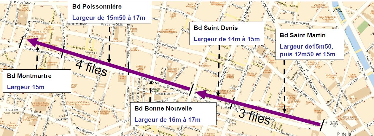Des voies larges, à sens unique d est en ouest sur les grands boulevards